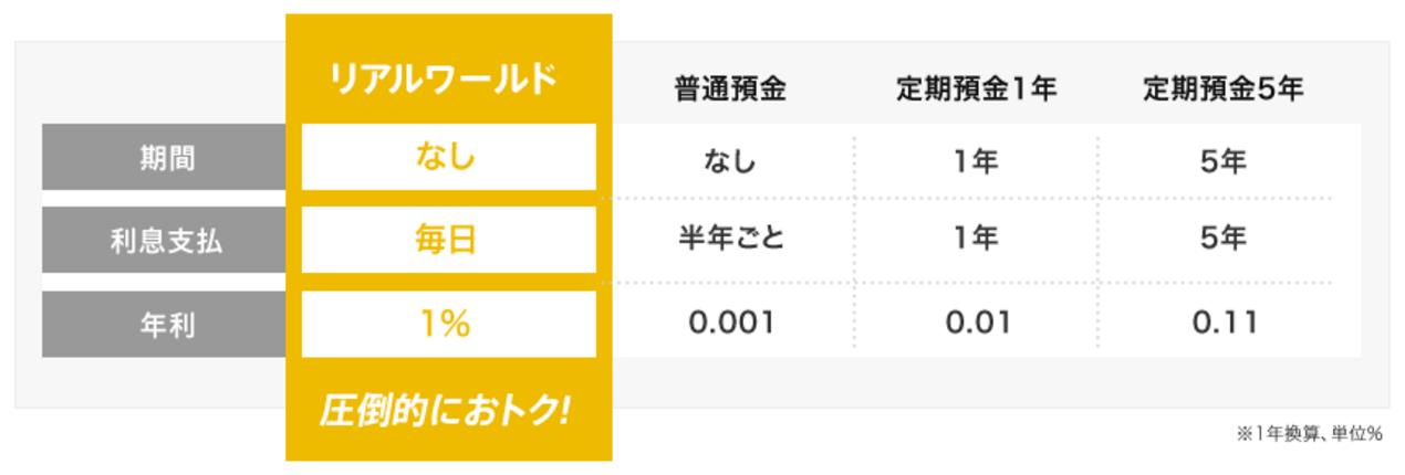 げん玉/ポイント利息/利息支払