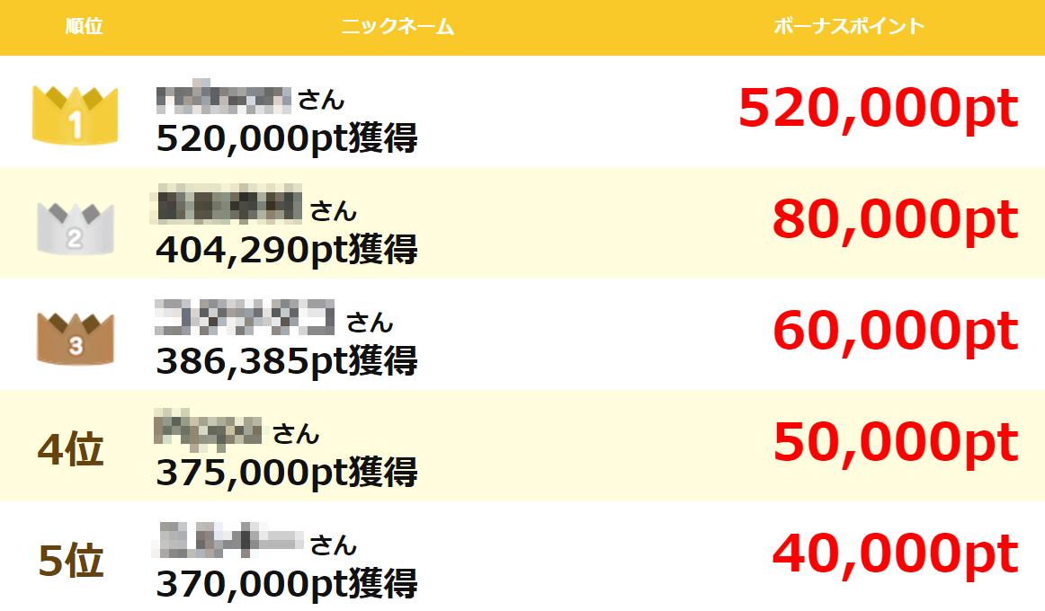 げん玉/月間ポイントランキング