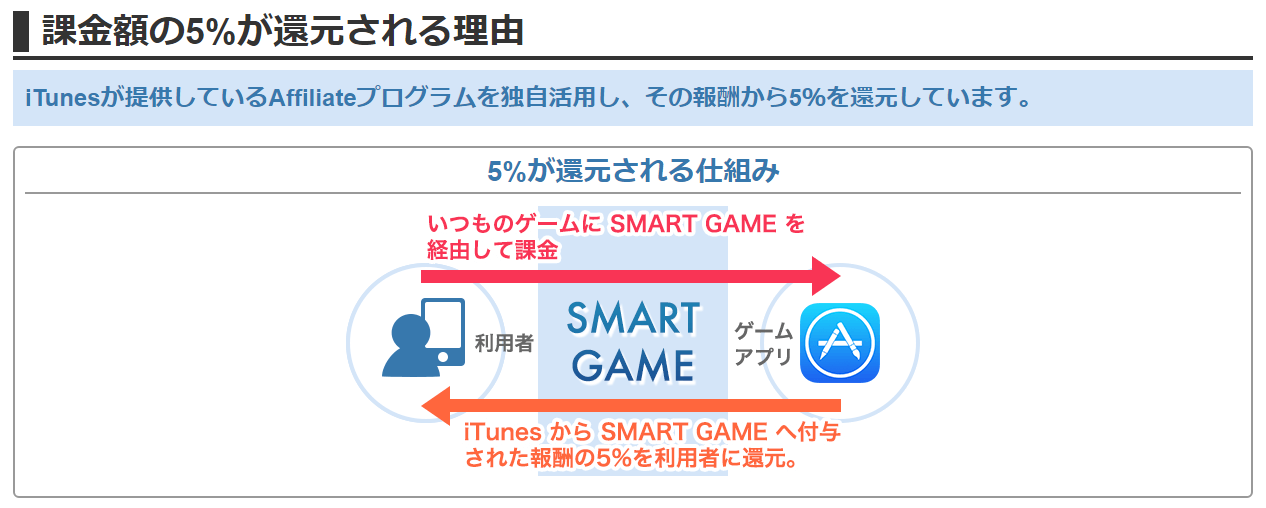 SMARTGAME/アプリ課金サービスの仕組み